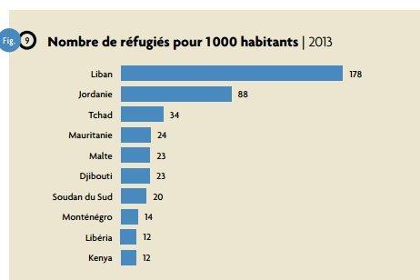 réfugiés par 1000 habitants