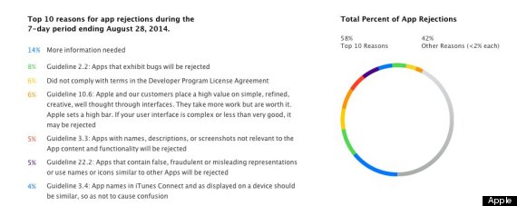 app store rejections