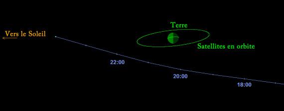 passage asteroide