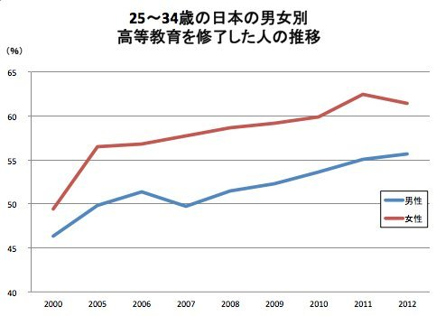 oecd education japan