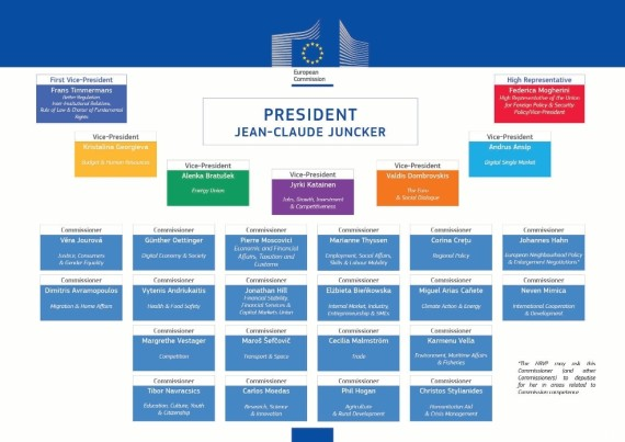 organigramme commission europeenne