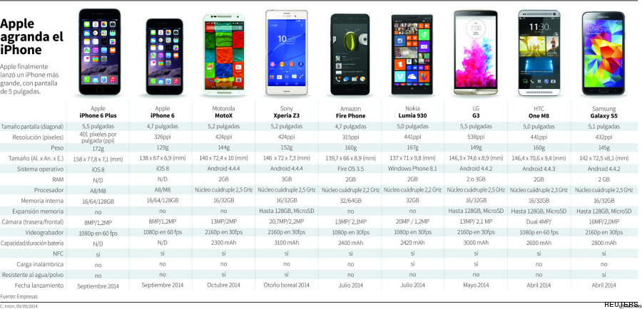 tabla iphone