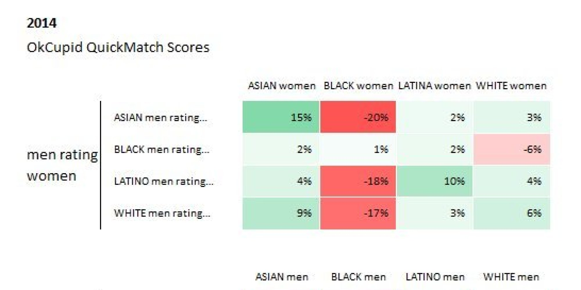 racial preferences in dating fisman