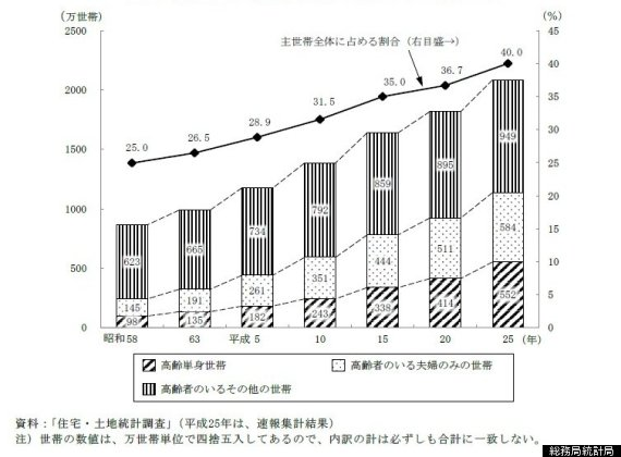 aged population japan2