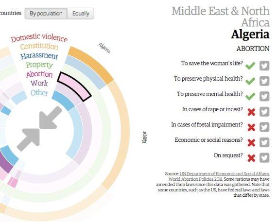 algérie femmes avortement
