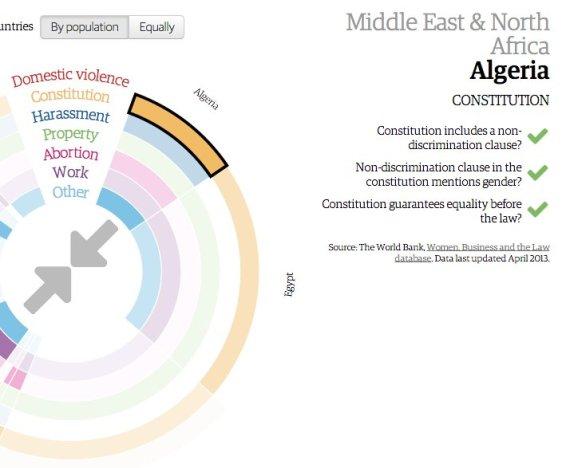 algérie femme constitution