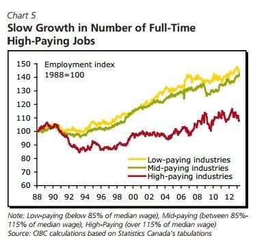 cibc job quality chart