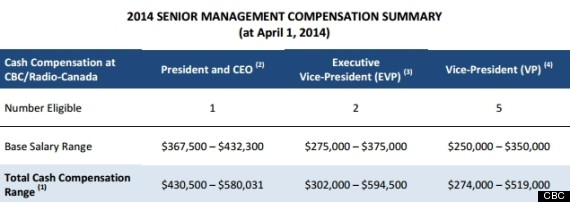 cbc salaries
