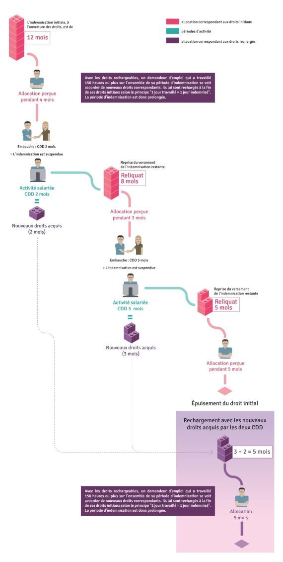 infographie droits rechargeables