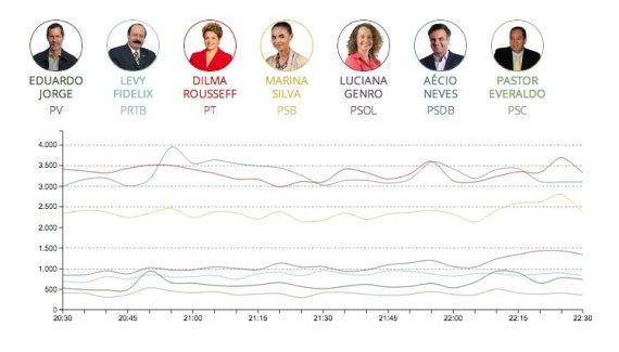 debate globo facebook