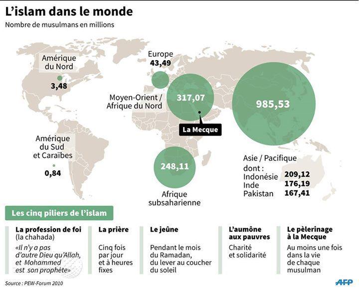 répartition des musulmans dans le monde