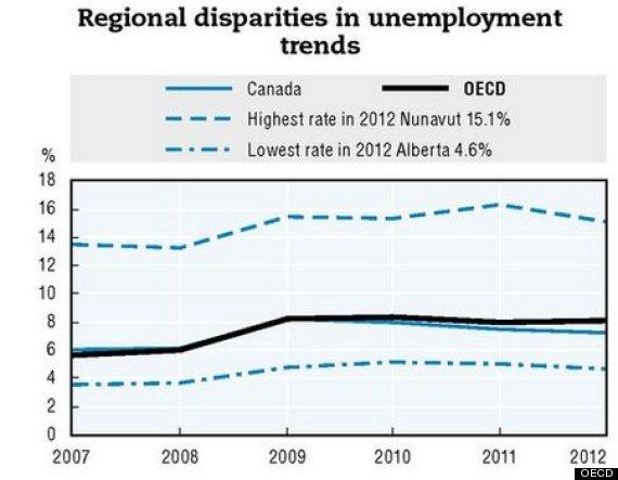 oecd regional gap canada