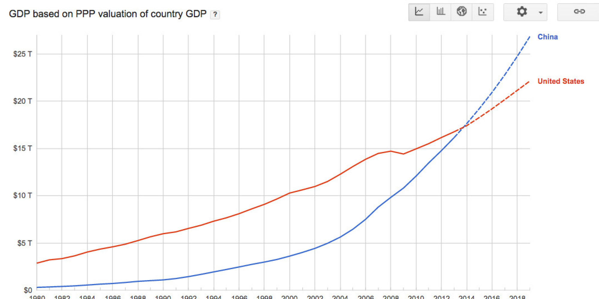 Economic comparison between united states and ethiopia