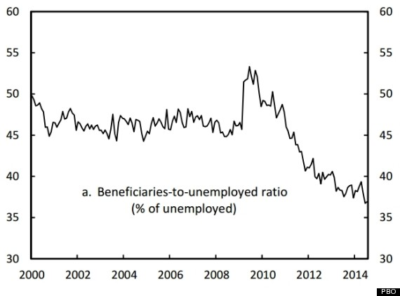 beneficiaries to unemployed ratio