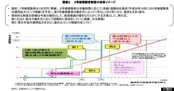 pension premiums