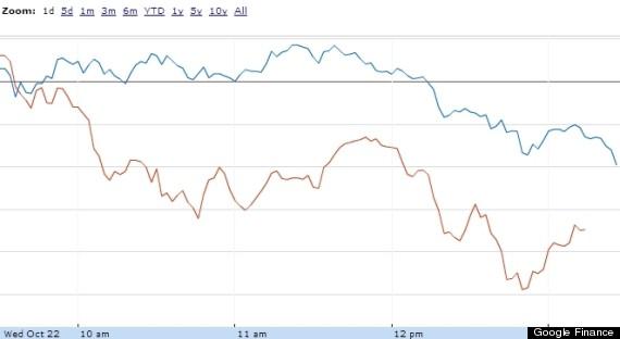 tsx djia stock chart