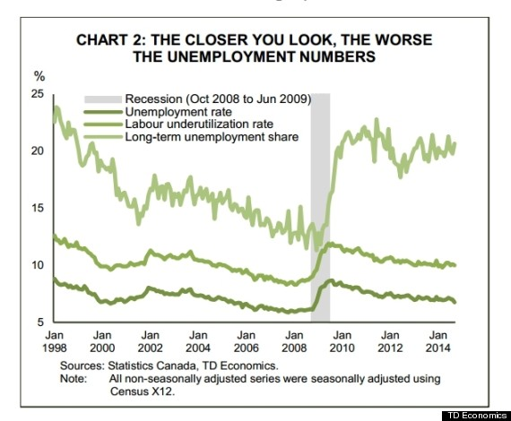 td unemployment chart