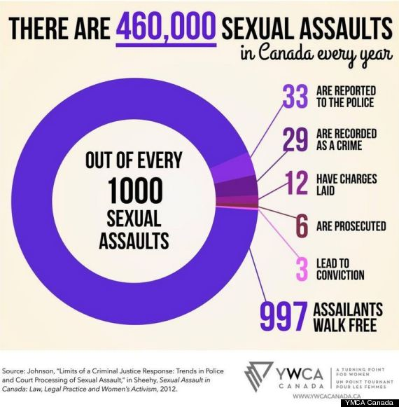 sexual assault canada
