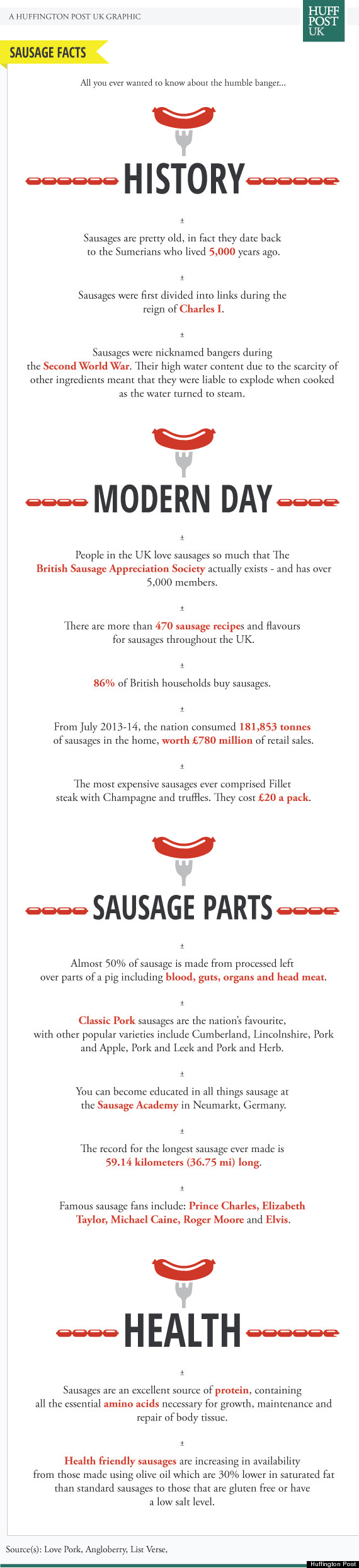 sausage infographic