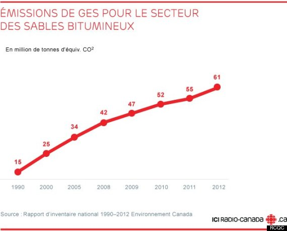 emission ges
