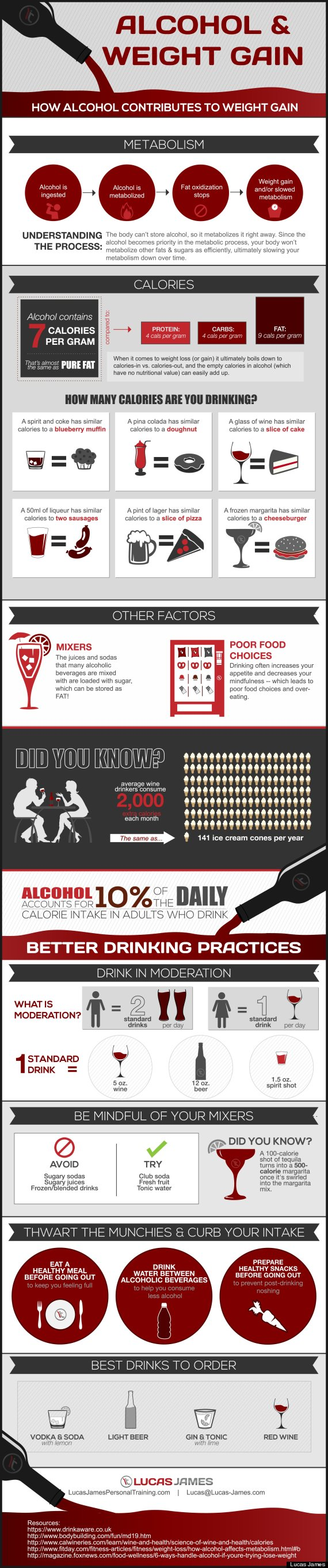 alcohol weight gain
