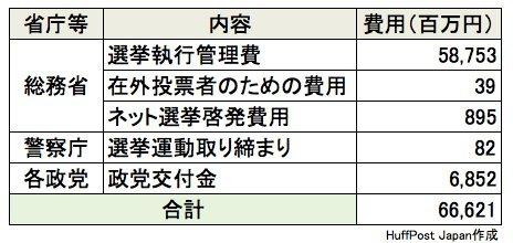 2012年の衆院選で使われた費用(ネット選挙啓発費は2013年)