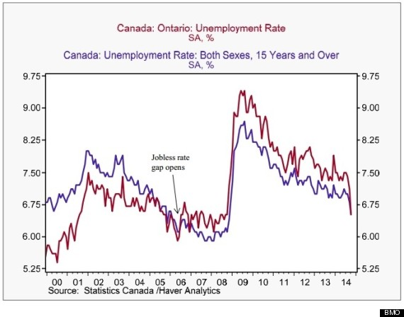 bmo ontario jobs chart