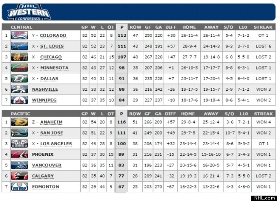 nhl rankings western conference