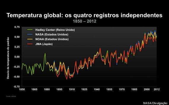 aquecimento global1850 2012