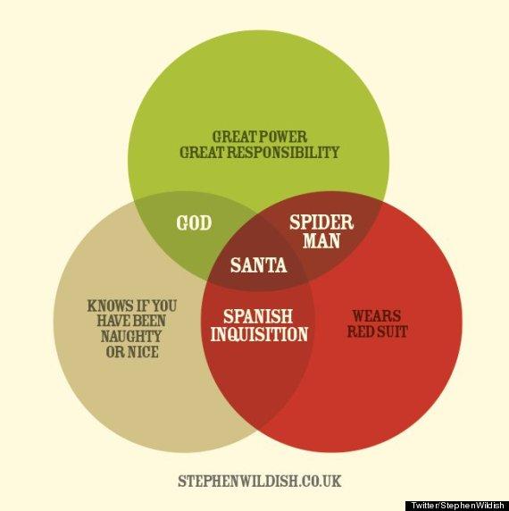 Santa Venn Diagram Ukrandiffusion