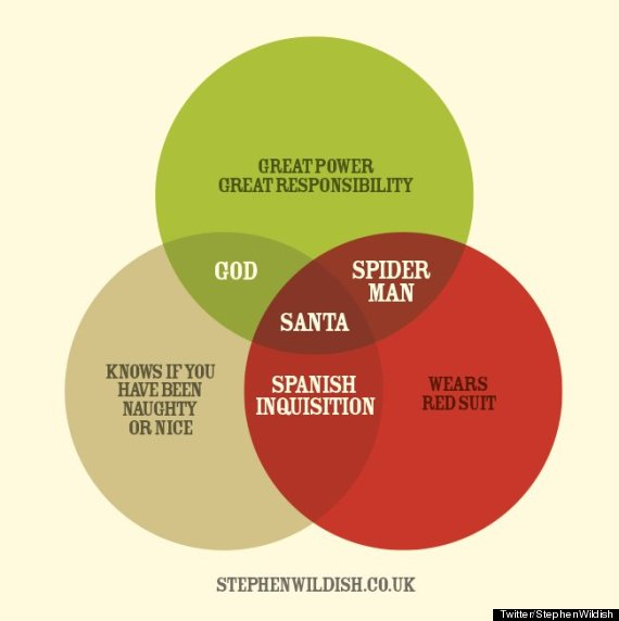 This is the best santa claus venn diagram you will see today ccuart Image collections