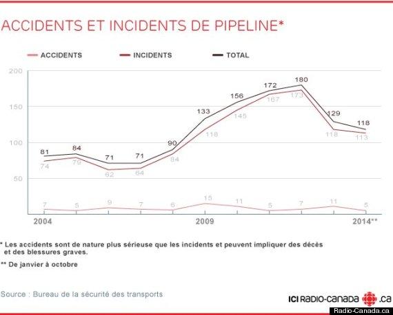 accident pipeline