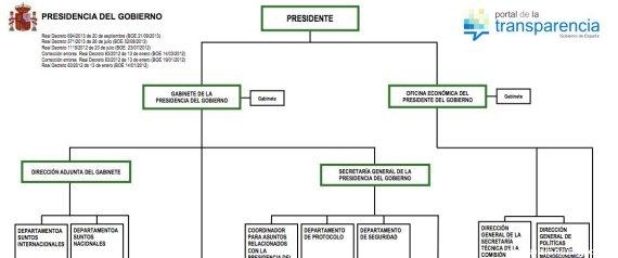 Cinco aspectos que el gobierno deber a mejorar en el for Estructura organica del ministerio del interior