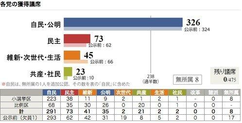 第47回衆院選、各党の獲得議席
