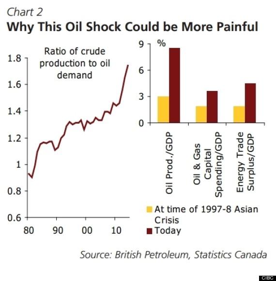 oil shock canada