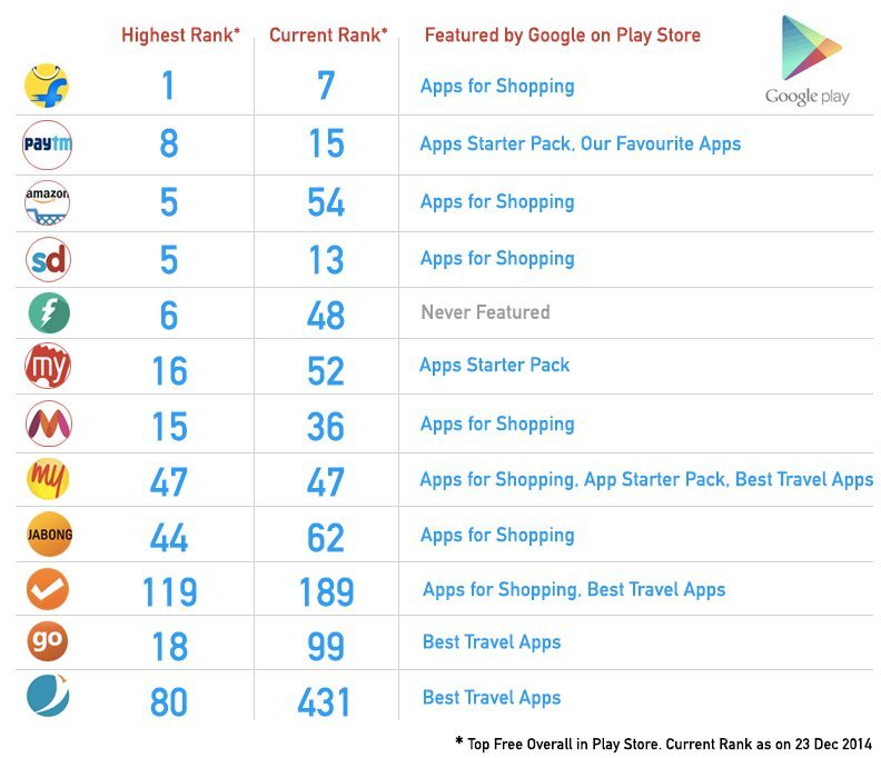 Makemytrip seems to be the most favorite of Play Store having featured under three different sections throughout the year. Freecharge is the only App which never got featured. Kudos to Flipkart for touching the no.1 spot on Play Store beating perpetually popular apps like Facebook, Whatsapp & FB Messenger.