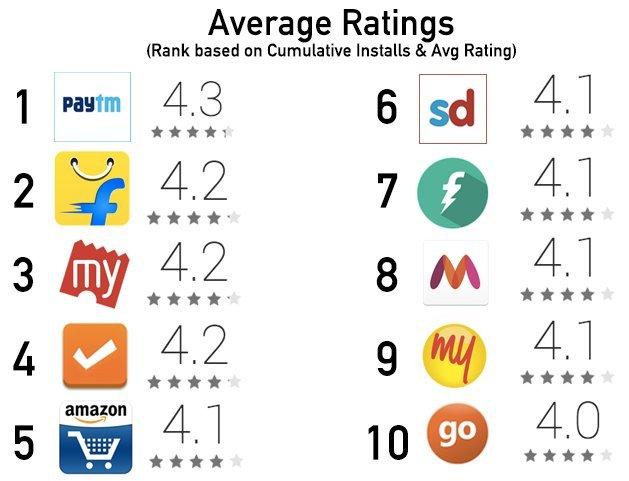 average app ratings