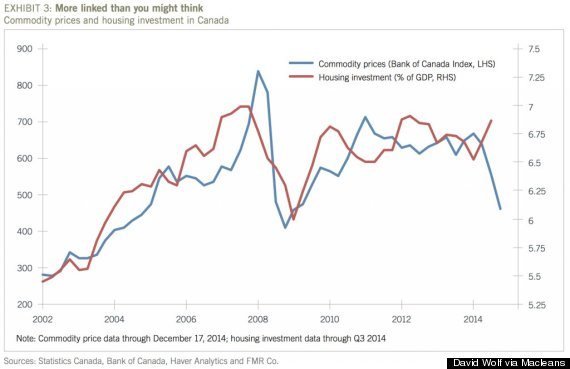 commodity house prices