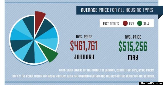 house price difference january may toronto