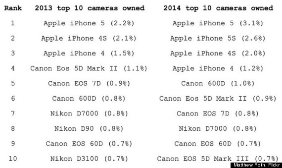 top cameras on flickr
