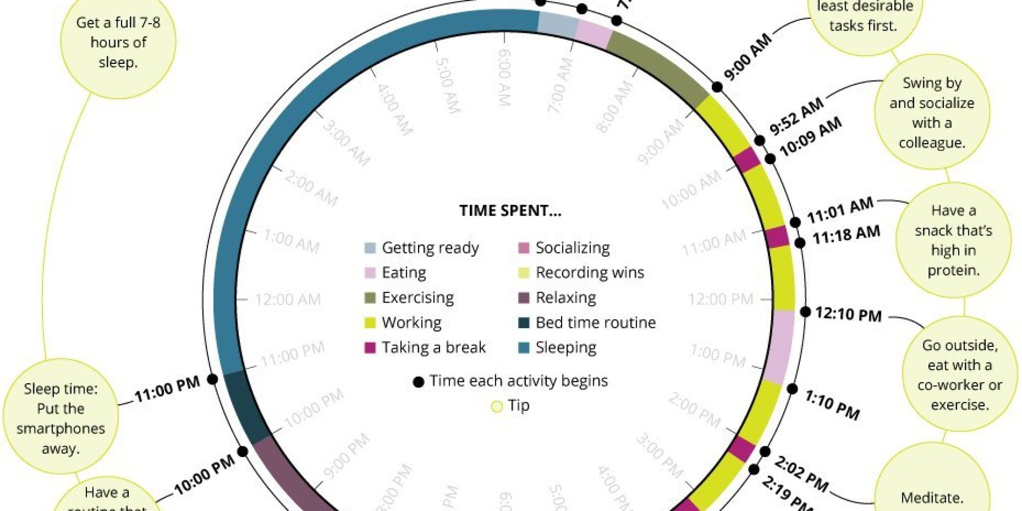 this is the ultimate routine for a perfect work day huffpost