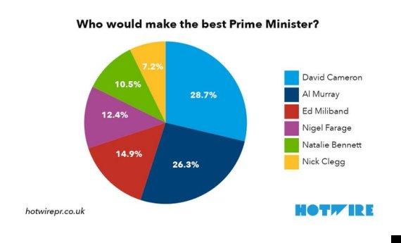 prime minister poll
