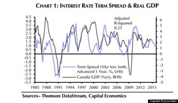 interst rate spread