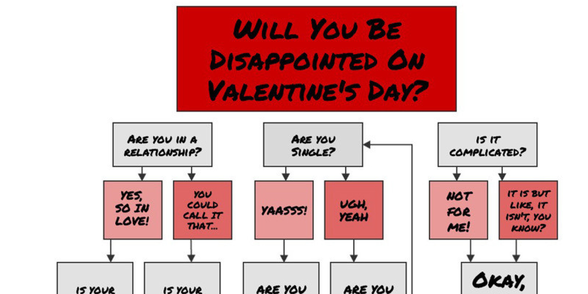Will You Be Disappointed On Valentine