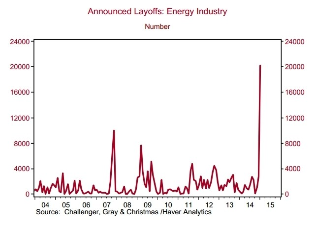 energy industry layoffs