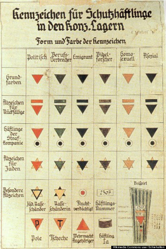 concentration camp chart
