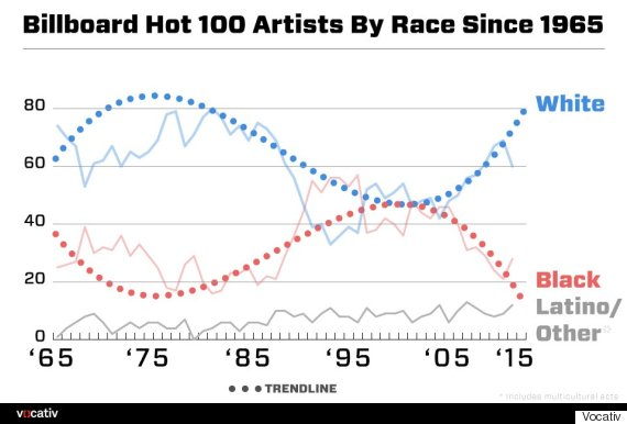 billboard hot 100 race