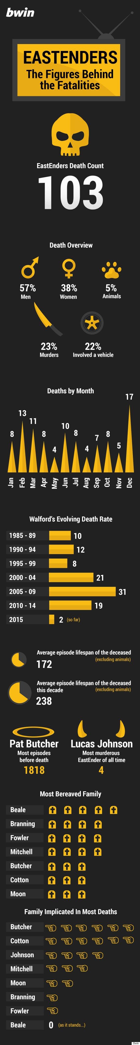 eastenders deaths