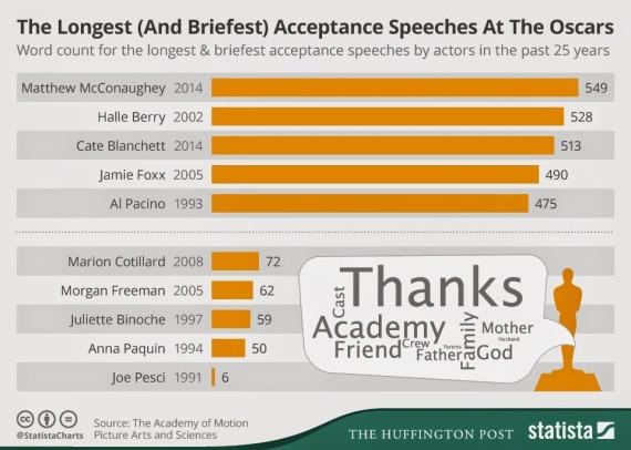 oscars words spoken acceptance speech infographic