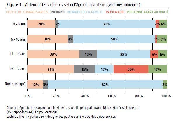 violences sexuelles 81 des victimes sont des mineurs 94 des agresseurs sont des proches. Black Bedroom Furniture Sets. Home Design Ideas